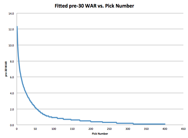 Fitted War vs. Pick