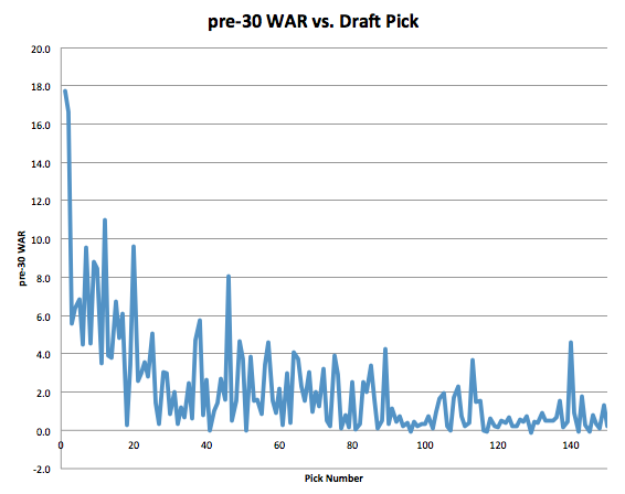 WAR vs. Pick Raw