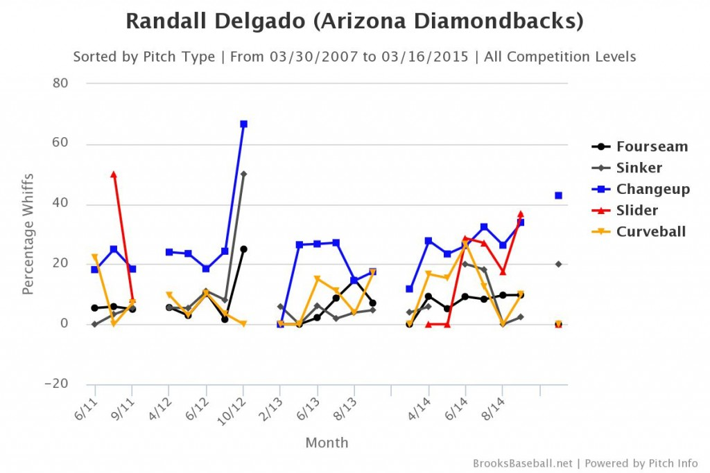 Randall Delgado whiff rates