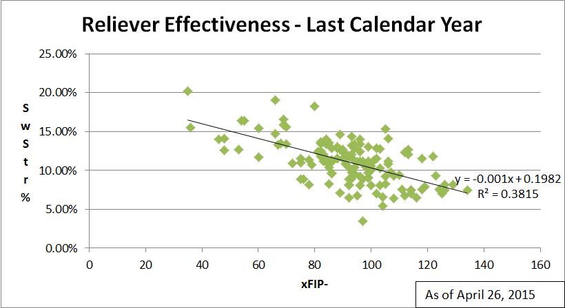 Reliever Effectiveness