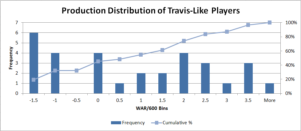 Distribution of Travis-like hitters