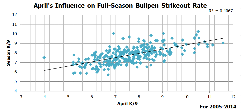 April Strikeout Rates