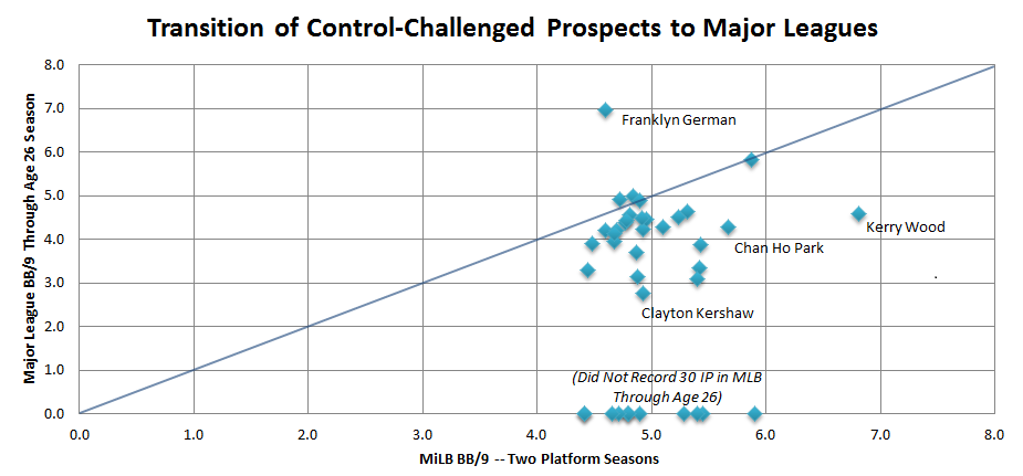 Prospects were ranked in Baseball America's top 50 for 1990-2014. Platform MiLB seasons were previous two years of full-season ball a prospect recorded prior to beiong ranked. If a prospect made multiple lists, their most recent year was considered. 30 MLB innings required for charting.