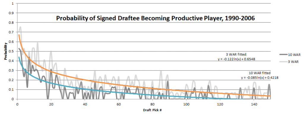 Signed Draftees Who Are Productive