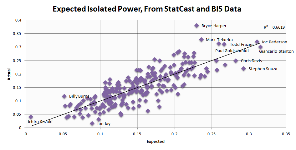 expected isolated power