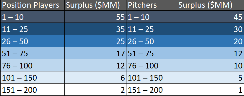 Prospect surplus values at $7MM per marginal win.